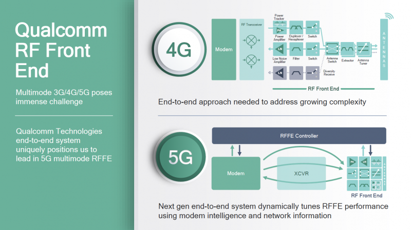 The Dawn of 5G, and the rise of RFFE and end-to-end, modem
