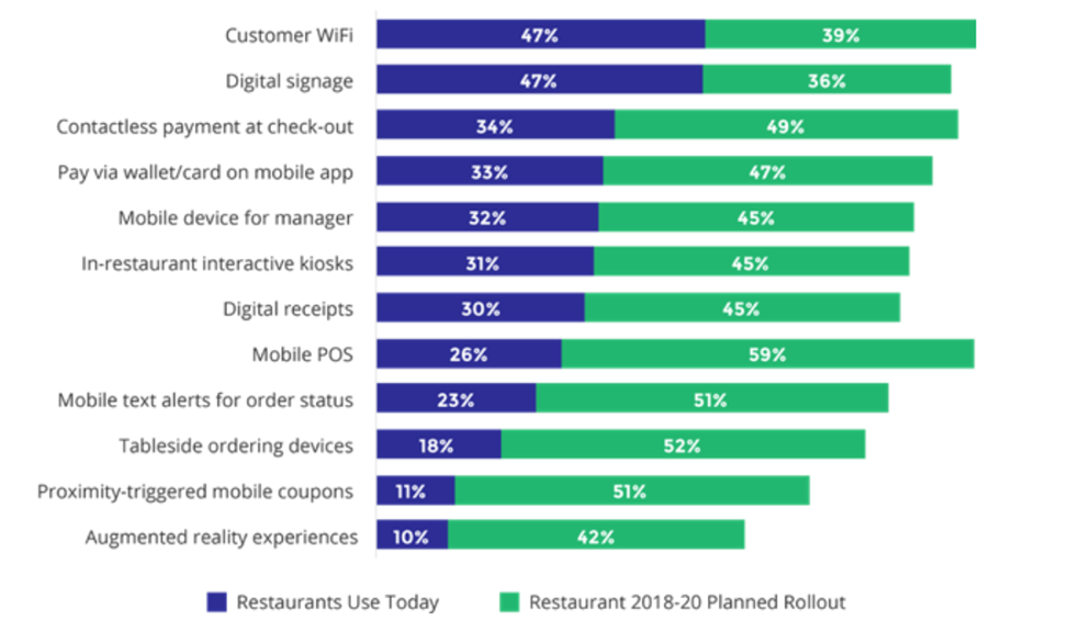 technology's disruption of the restaurant industry
