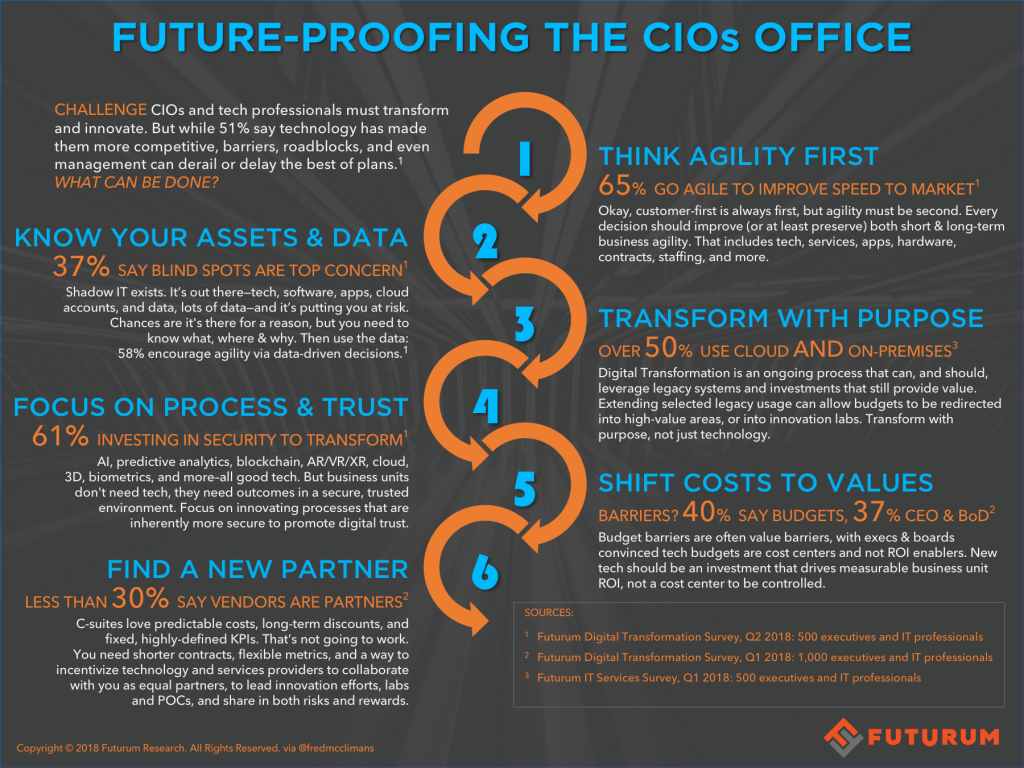 Six Thoughts on Future-Proofing the CIOs Office