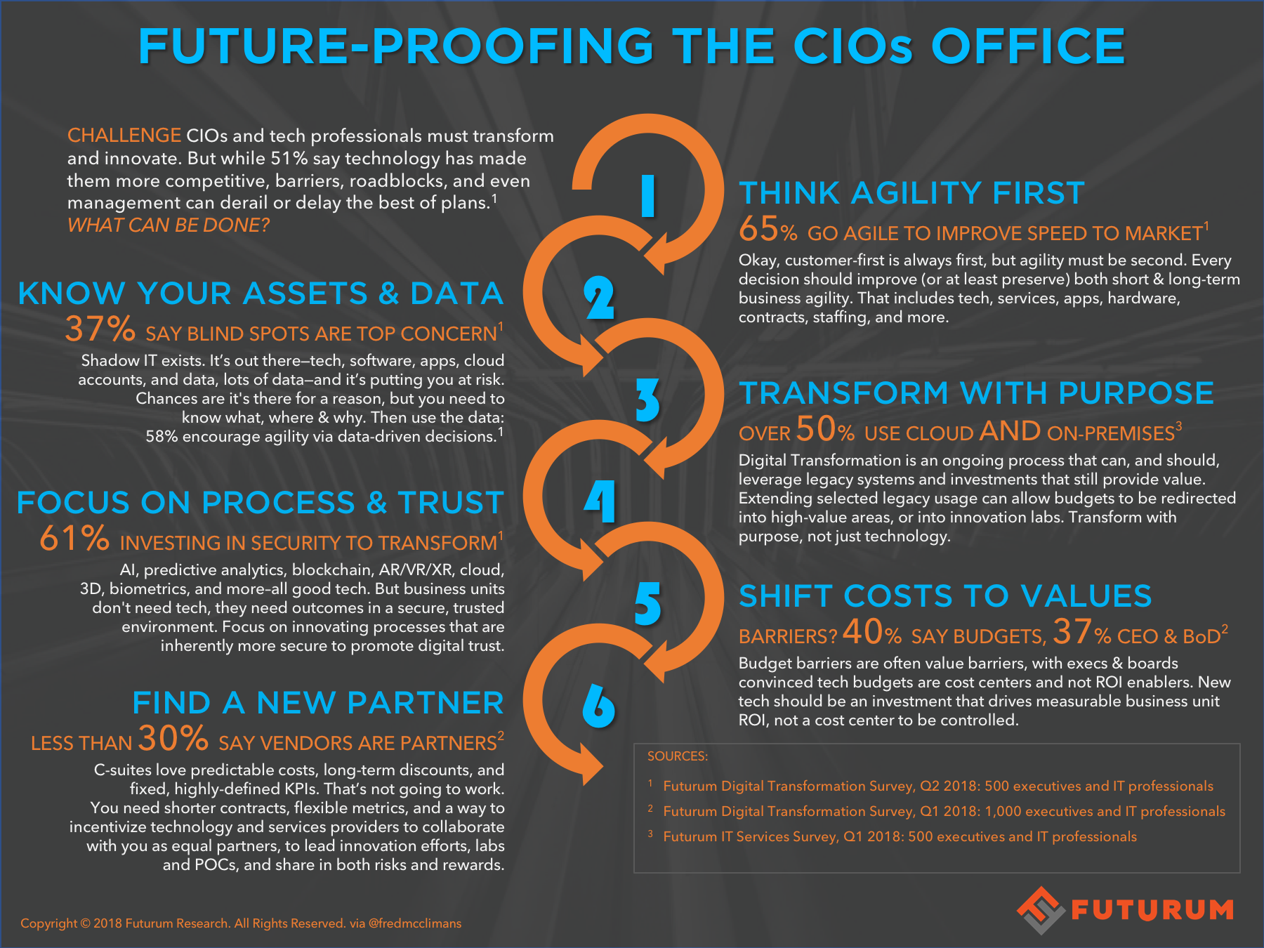 6 Approaches to Future-Proofing the CIOs Office - @FredMcClimans