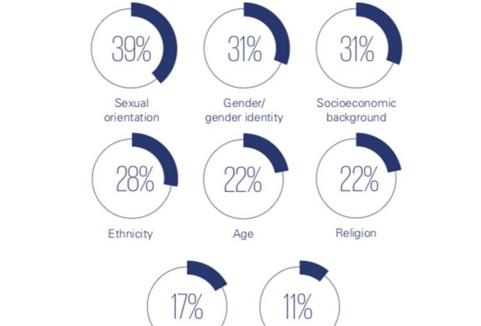How Inclusion and Diversity Impact Global Mobility Programs [Report]