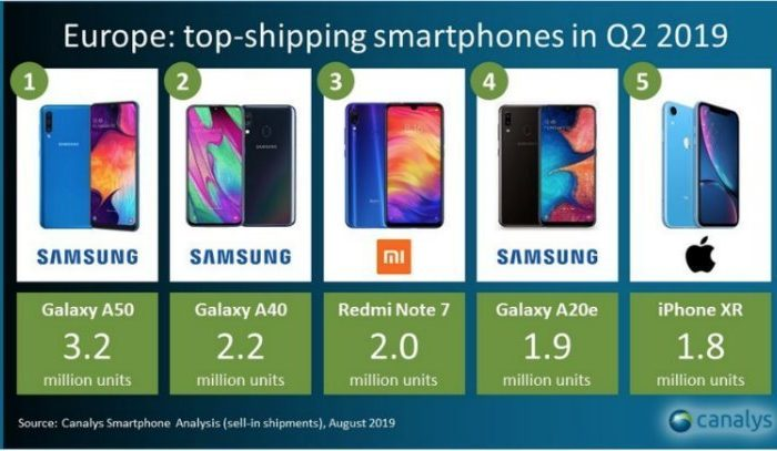 Apple Woes and Samsung Grows: Analyzing Q2 European Mobile