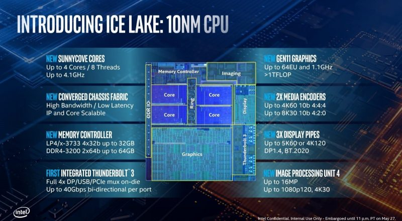 Ice Lake: Quick Overview of Intel's new 10th generation CPUs for laptops