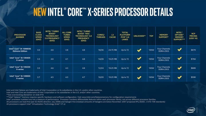 Intel Slashes Prices on its Core i9 X-series Processors