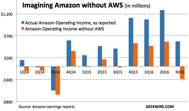 AWS Operating Profit