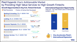 How Plaid extends Visa's addressable market in NA