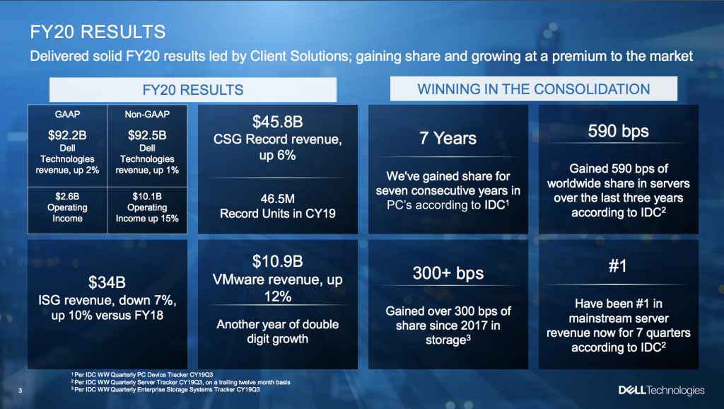 Dell Tech Q4 Results: Overall Solid Finish to a Solid Year
