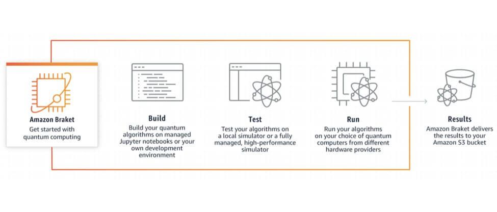 AWS Announces General Availability of Amazon Braket Quantum Computing Tool