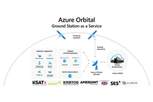 Microsoft Announces Azure Orbital to Connect Satellites to Its Cloud