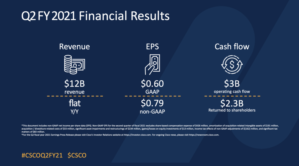 Cisco Comes In Just Above Expectations for its Fiscal Q2