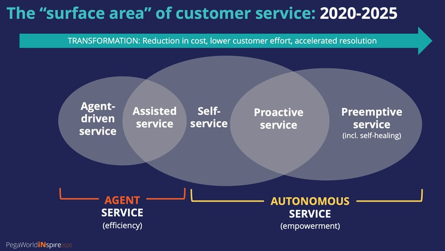 Pega's Take on Digital Experience What's Ahead in a World Powered by Autonomous Customer Service – Futurum Tech Podcast Interview Series