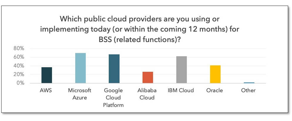 Moving BSS Cloud Journeys Forward – Transforming the Monetization Engine of Investment