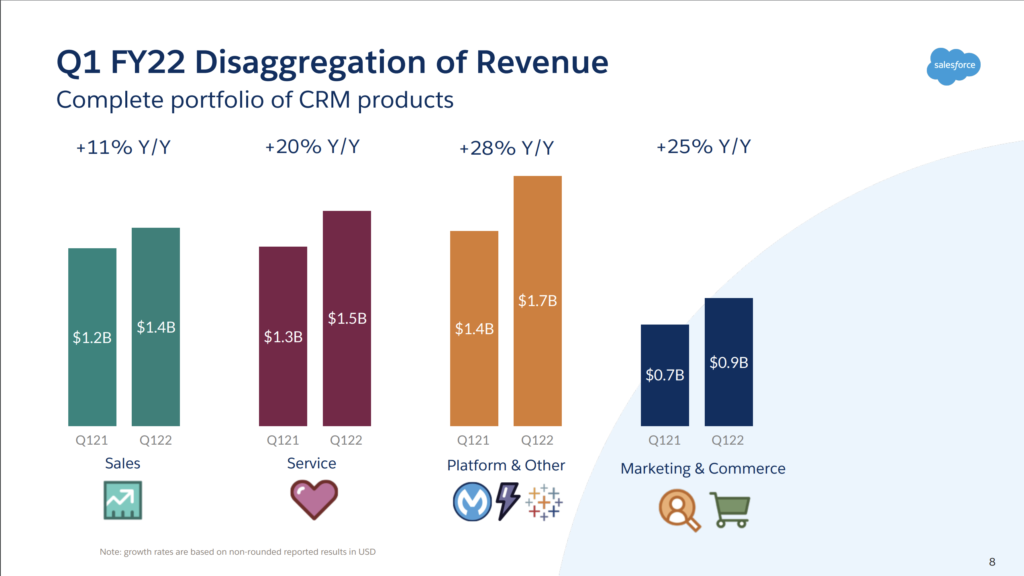 Salesforce Kicks Off Its Fiscal 2022 Campaign With a Big Q1