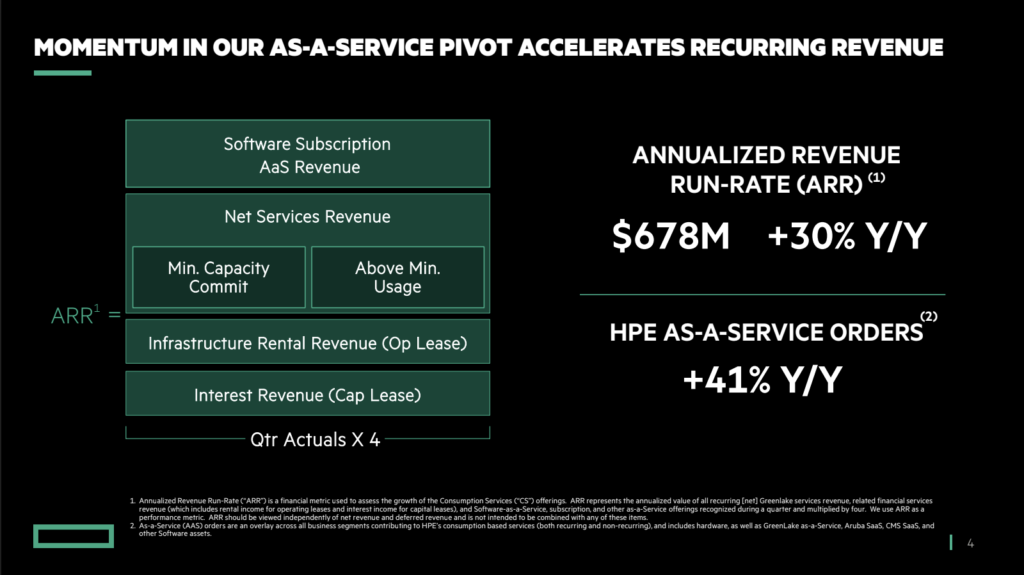 HPE Sees Strong Q2 Growth Led By XaaS and Edge