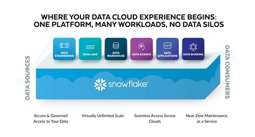 C3 AI Snowflake