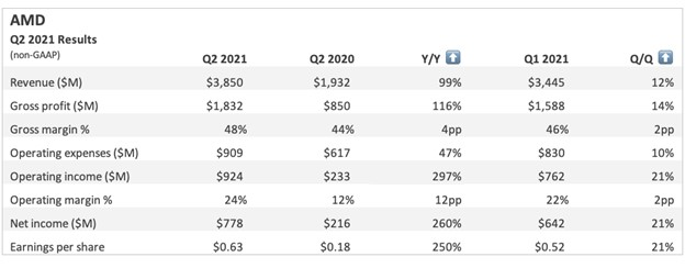 AMD Q2 2021 Earnings. The 99% Solution