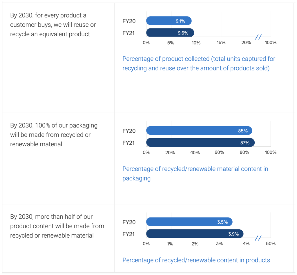Dell Technologies' Making Real Progress on ESG and People-Focused Initiatives