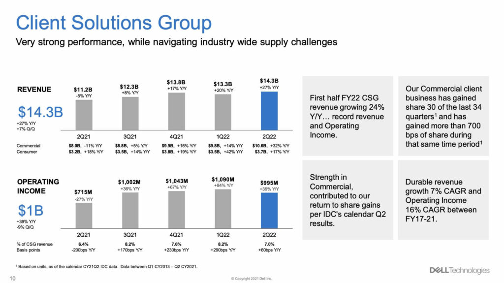 Client Solutions Group Dell Technologies