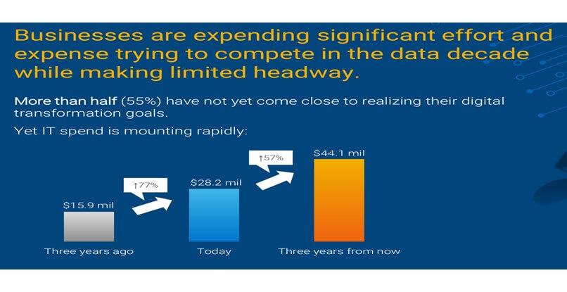 Dell Data Paradox2