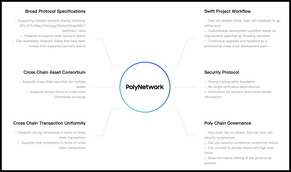 What Does the Poly Network Hack Mean for DeFi