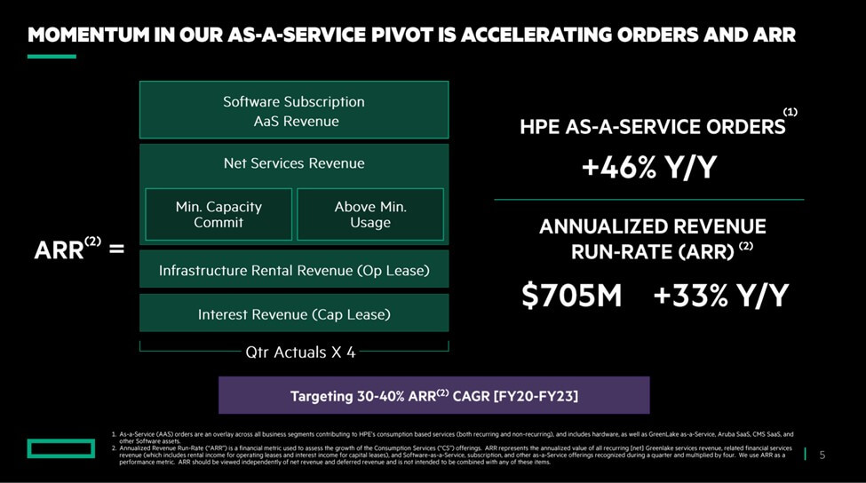 HPE Delivers Strong Q3 FY21 Numbers Fueled by Strengthening Demand and aaS Pivot