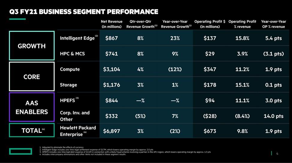 Q3 FY21 Business Segment Performance