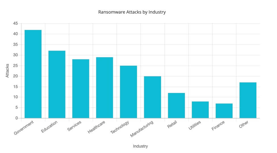 Ransomware attacks by industry